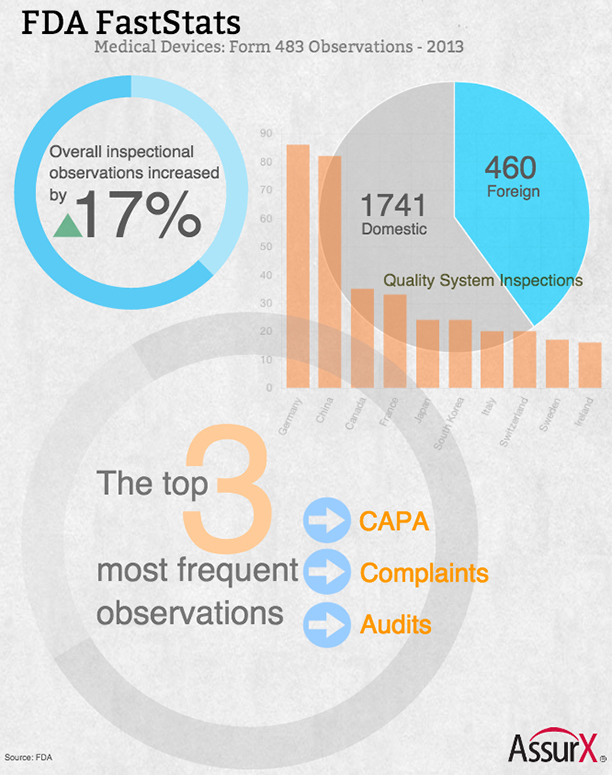 FDA FastStats: A Look Back at 2013 Medical Device 483 Observations