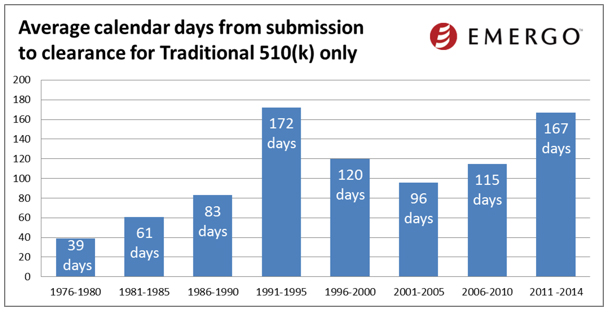 Average calendar days from submission to clearance for traditional FDA 510(k)
