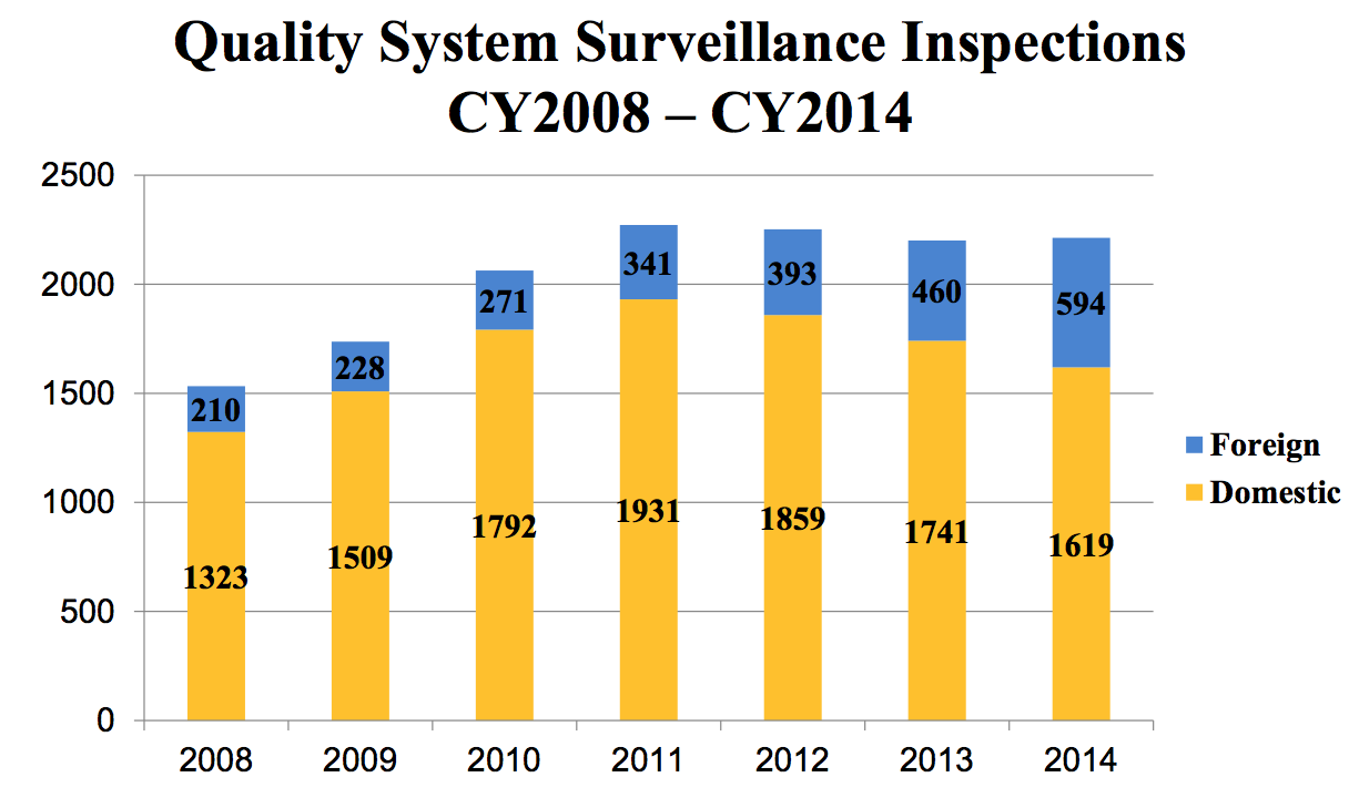 Routine Medical Device Quality System Surveillance Inspections. CY2008 - CY2014. Source: FDA