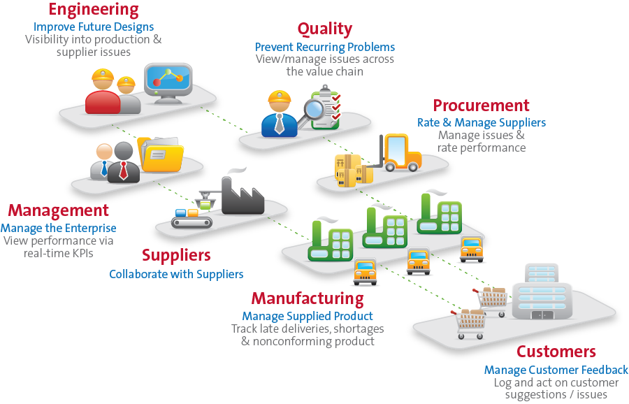 Supplier Quality Management Software - QMS | AssurXAssurX