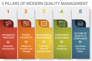 Five Attributes Common to Modern Enterprise Quality Management Systems