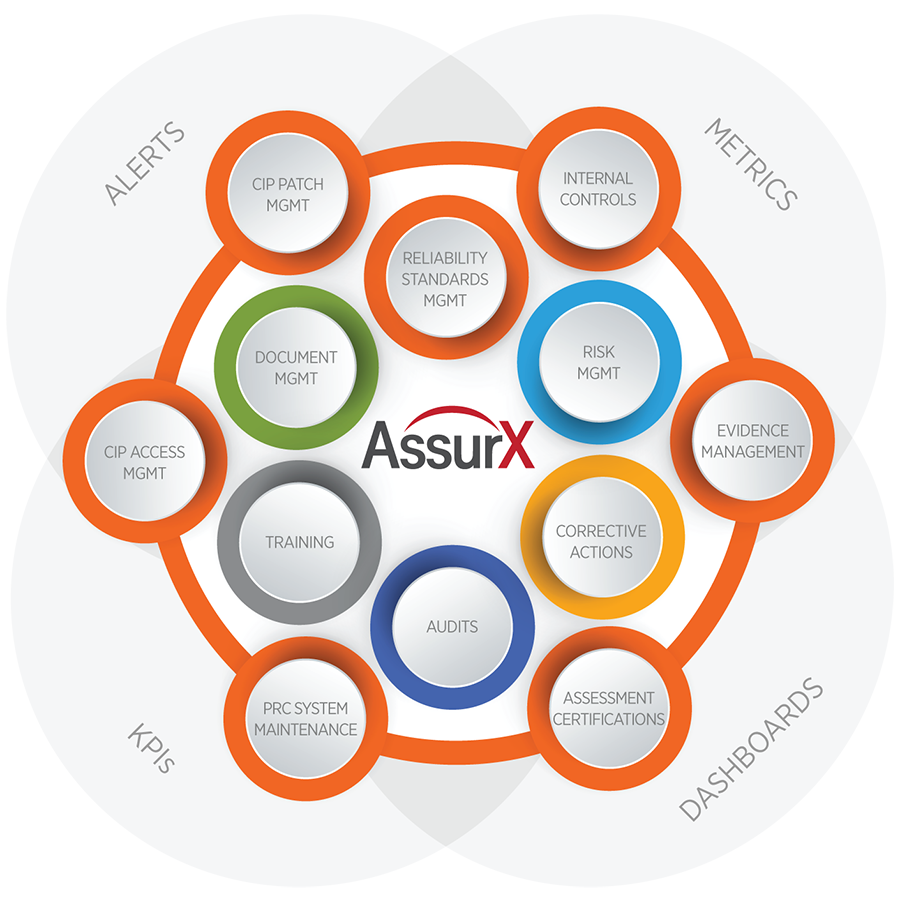 AssurX Energy and Utilities NERC CIP Compliance Software