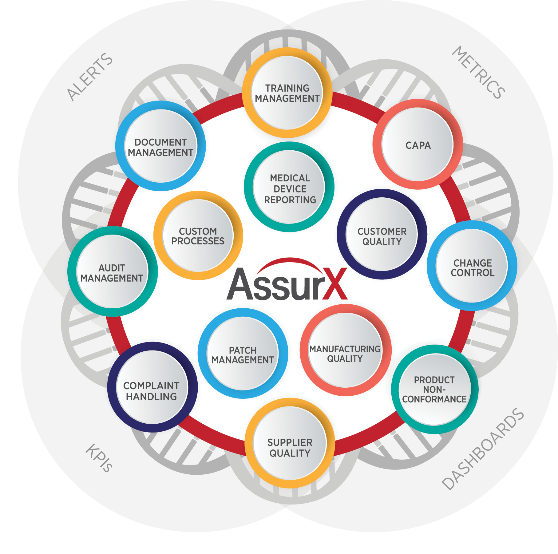 AssurX Quality Management System and Compliance Management Software Platform