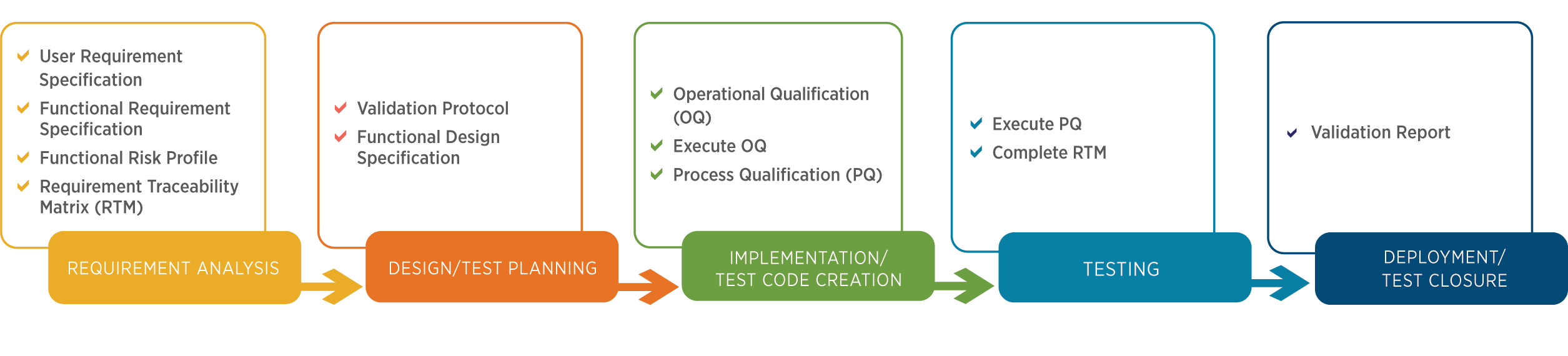 AssurX Validation Services | PQ | IQ | OQ | QMS