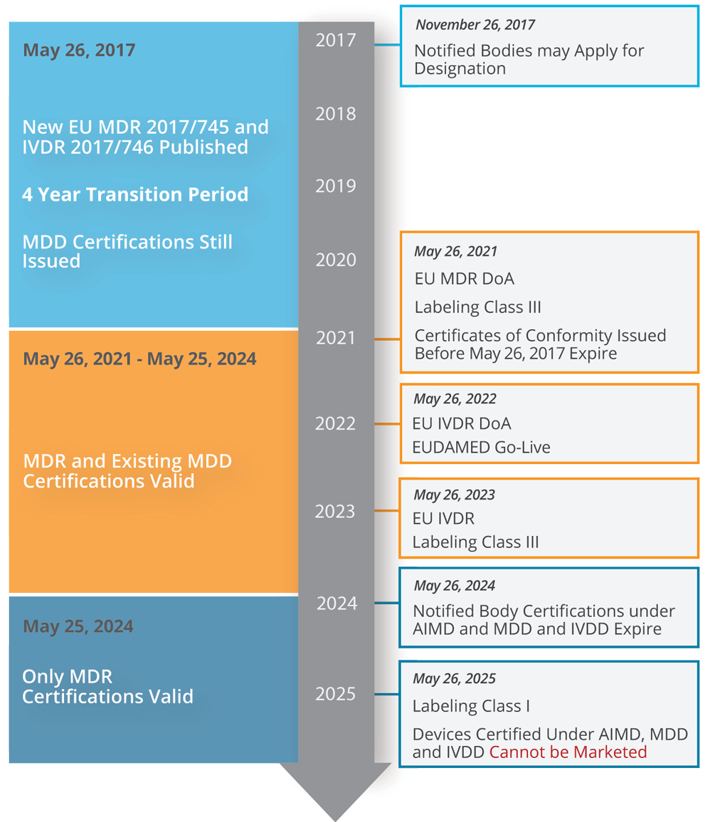 EU MDR IVDR Timeline | Medical Device Compliance